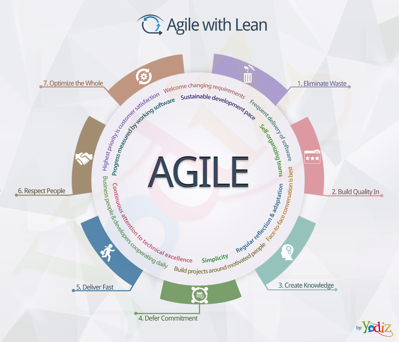 Yodiz - Agile And Lean