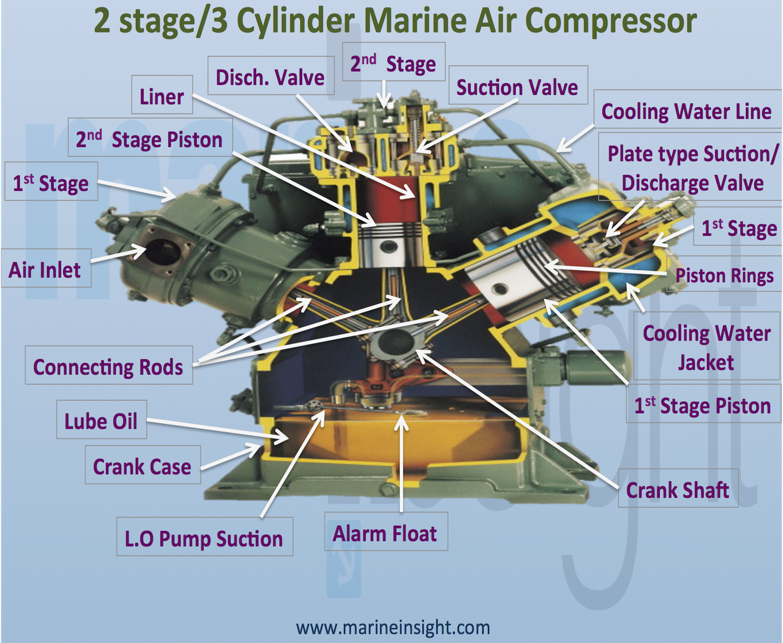 TechnoGraphics Marine Main Air Compressor. For more Info