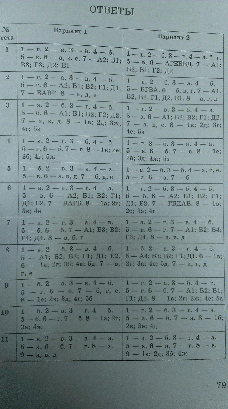 ответы на тесты по обществознанию 8 класс