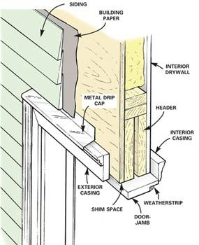 How To Replace An Exterior Door Home Construction