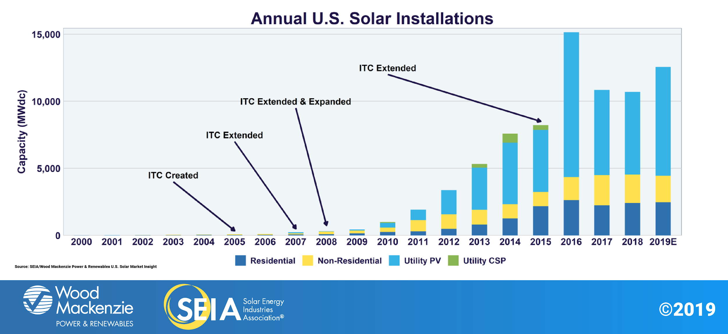 Solar Panels Literally Produce Tons Of Toxic Waste Most Efficient Solar Panels Solar Panel Cost Solar Panels Roof