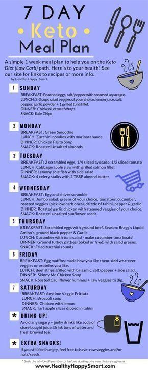 Keto Meal Plan! Ketogenic diet. Free 7 day plan. Sample ...
