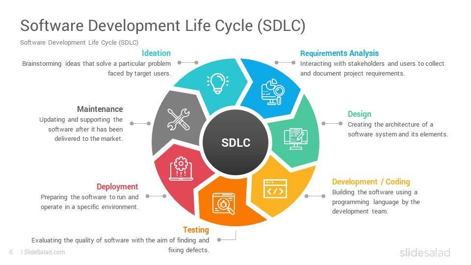Software Development Life Cycle Models Powerpoint Template Slidesalad Software Development Life Cycle Software Development Life Cycles