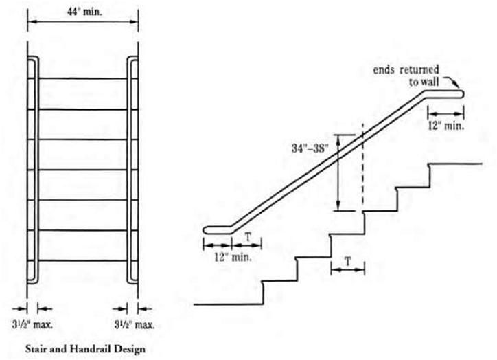 Gorgeous Stair Railing Requirements Gallery Home Railing Intended For Interior Stair Railing Code Interior Stair Railing Stair Dimensions Handrail