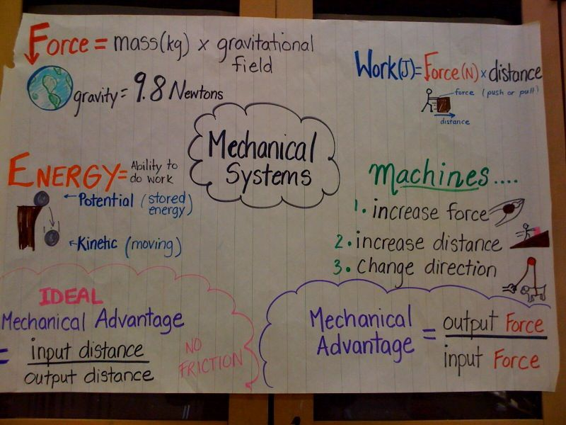 Potential And Kinetic Energy Anchor Chart Google Search Anchor Charts Science Lesson Plans Science For Kids