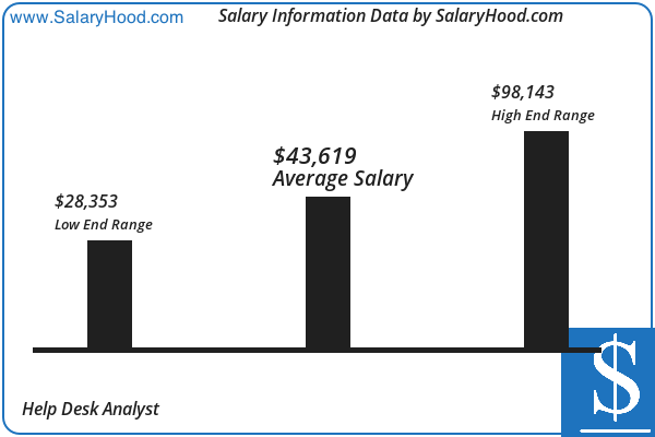 Help Desk Analyst Salary And Income Report In Us By Salaryhood 2019 2020 Income Reports Salary Assistant Jobs