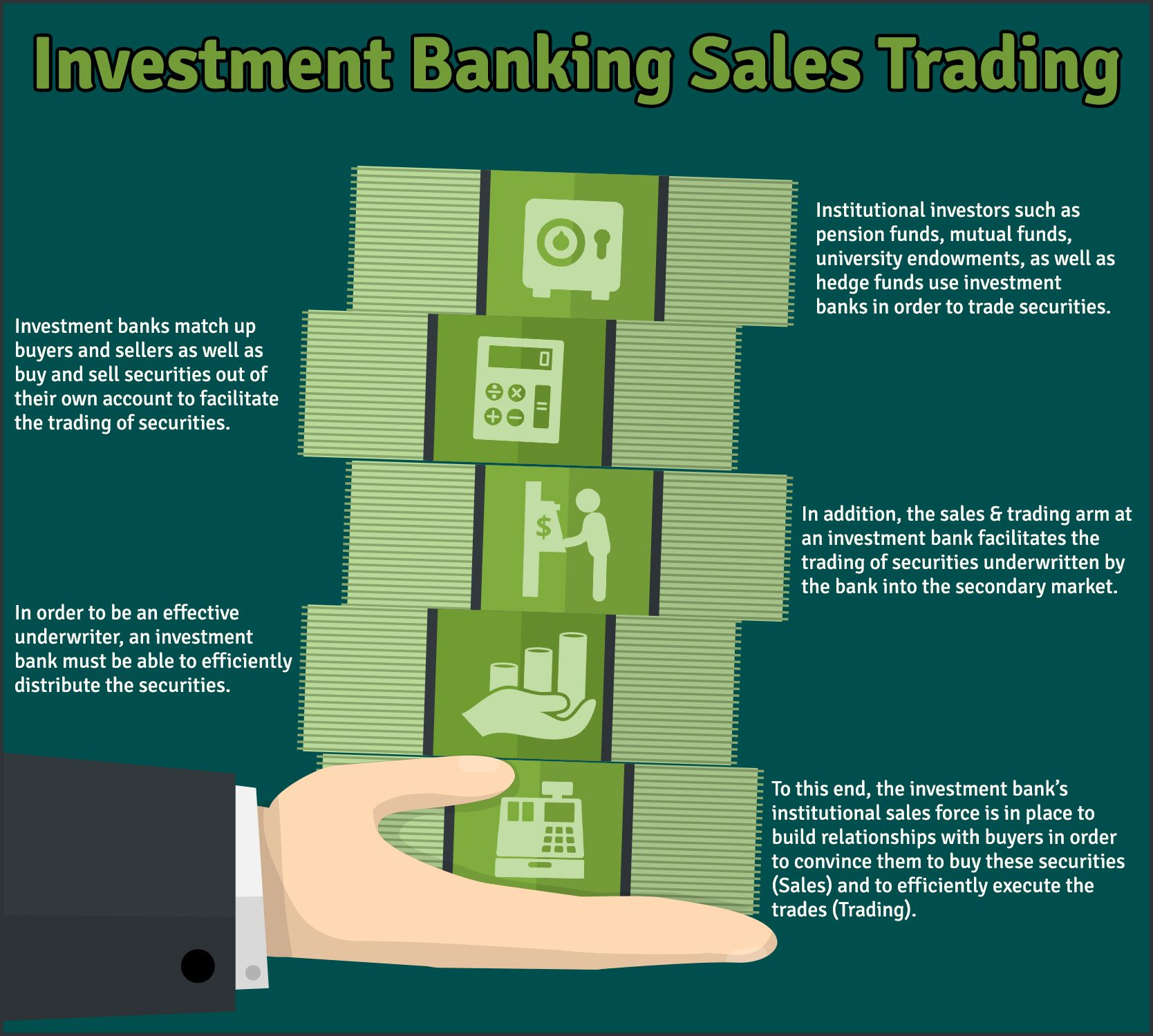 The Sales Trading Arm At An Investment Bank Performs Numerous