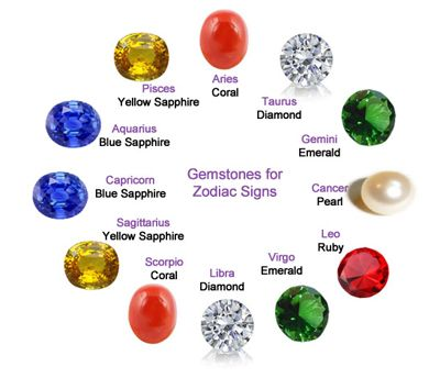 How to choose stones-talismans by the sign of the Zodiac