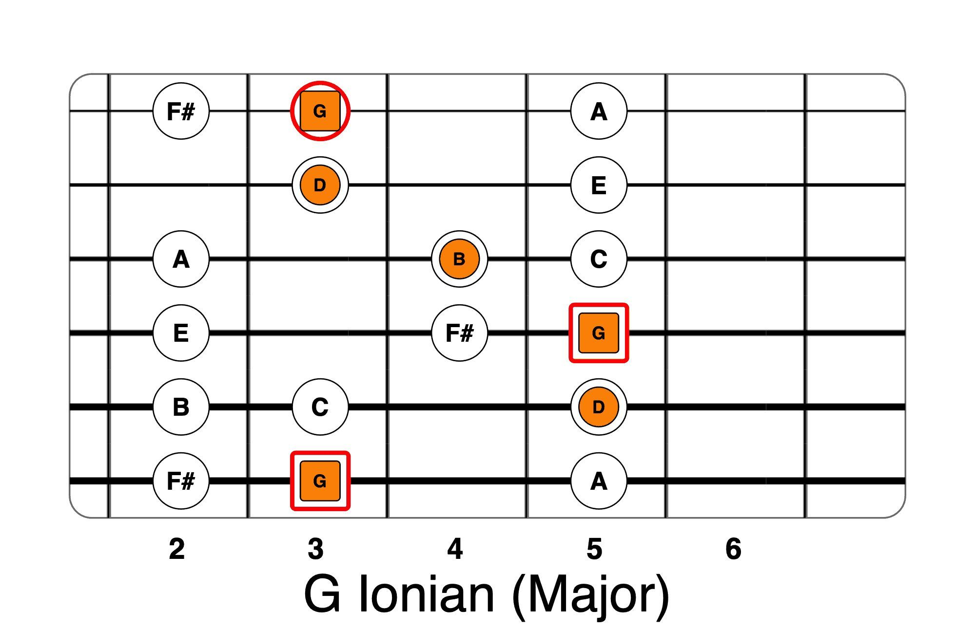Guitar Modes A Practical Guide To Modal Shapes In