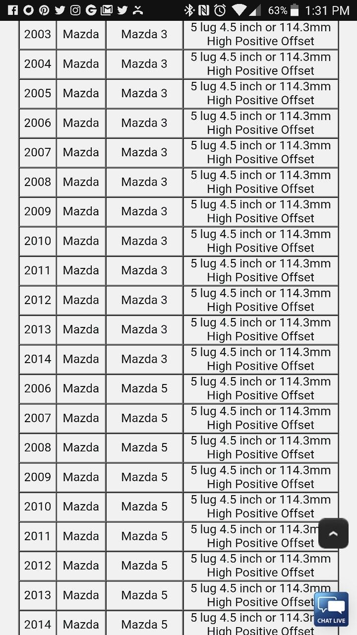 Mazda Bolt Pattern Reference Chart Mazda Bolt Pattern