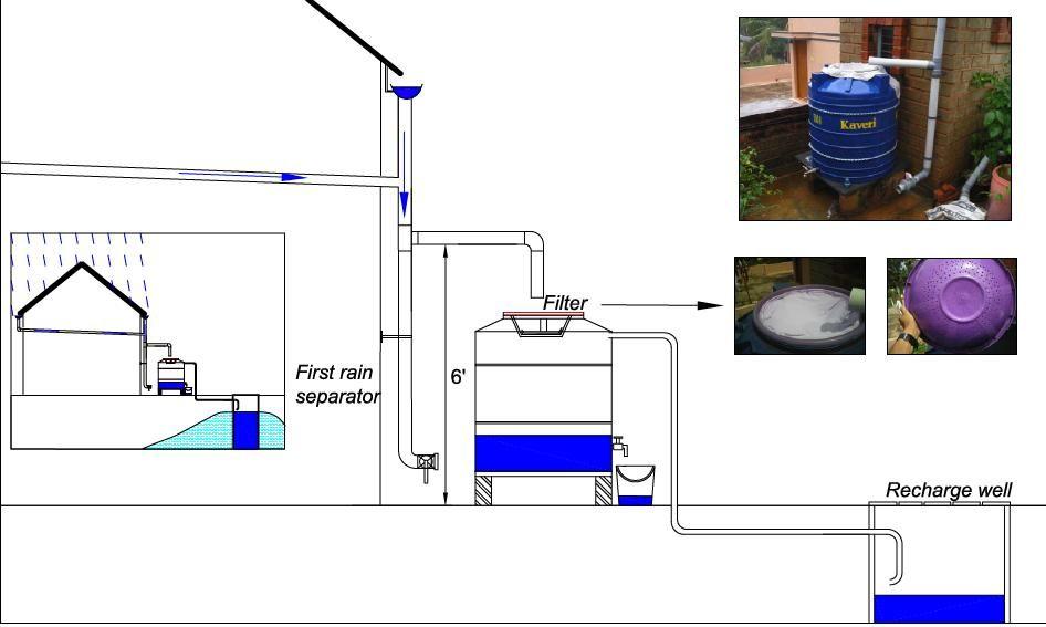 Rainwater Harvesting Rain Barrel And Recharge Well Sok