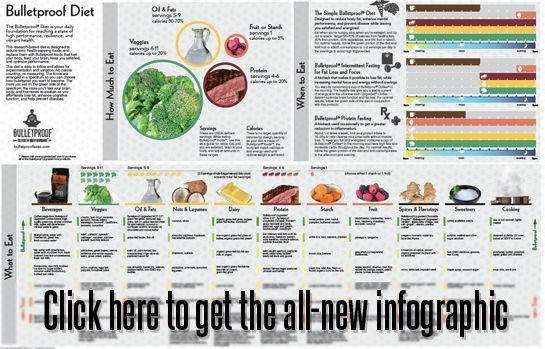 Liste mit Fodmap-Lebensmitteln