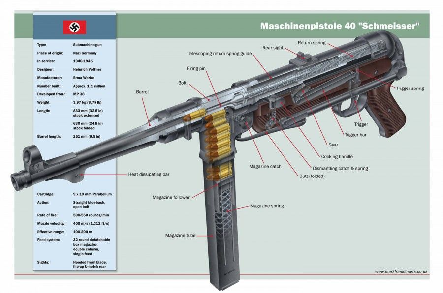 Cutaway technical illustration of the MP40 submachine gun by Mark