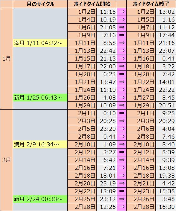 ボイド タイム 2020 ボイドタイム2021年早わかり表【満月新月カレンダー付】