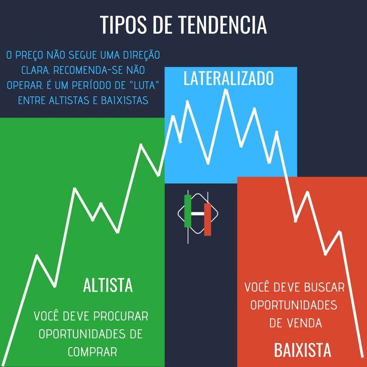Tipos De Tendencia Que Existe No Mercado Financeiro Power