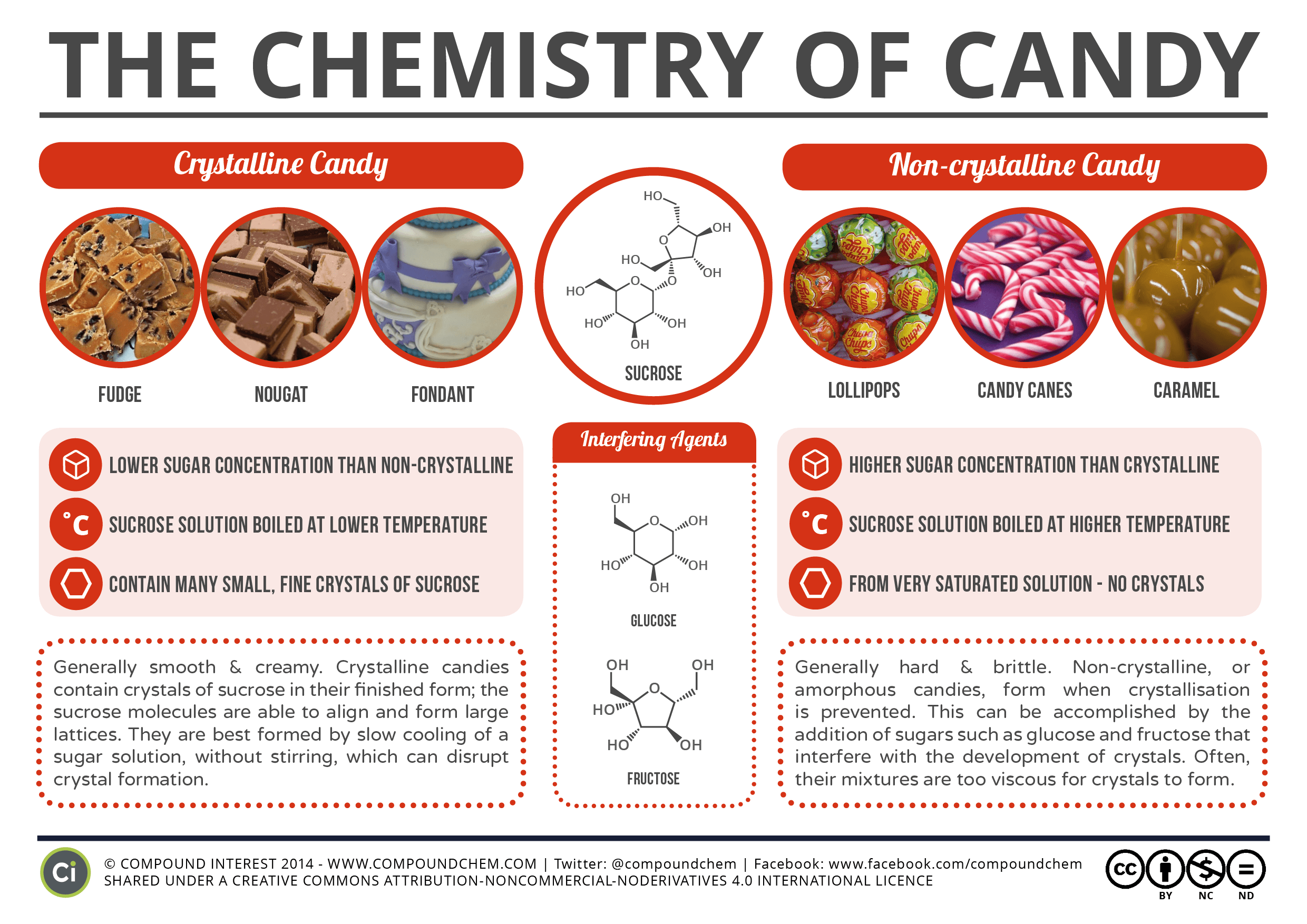 The Chemistry Principle That Determines Whether Candy Is