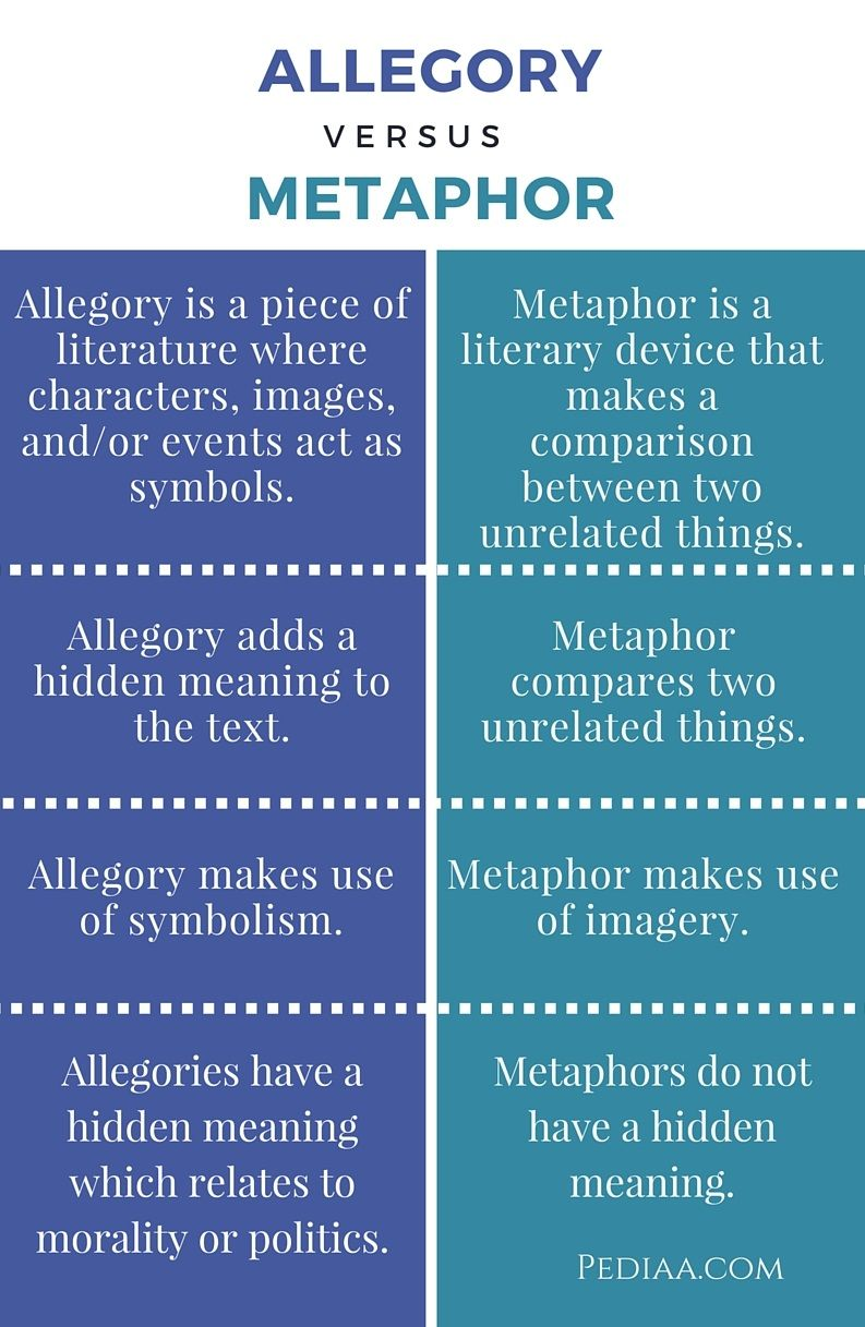 Difference Between Allegory And Metaphor Teaching Literature