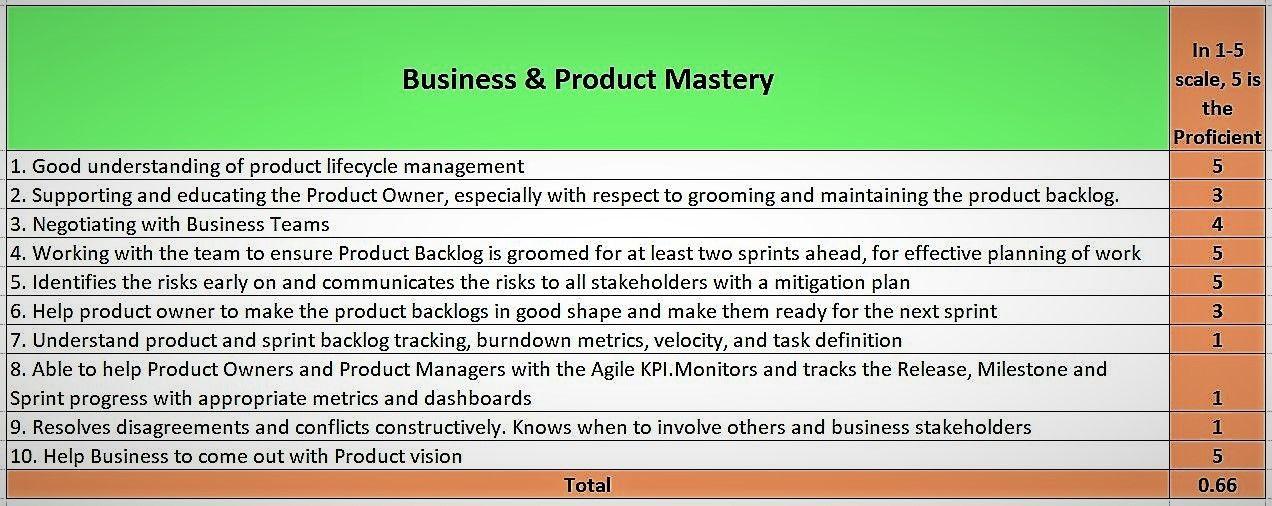 31 Scrum Master Maturity Assessment Linkedin Scrum Master