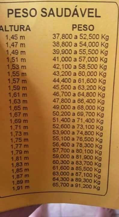 Tabela De Peso Saudavel Em Relacao A Altura Peso Saudavel Como