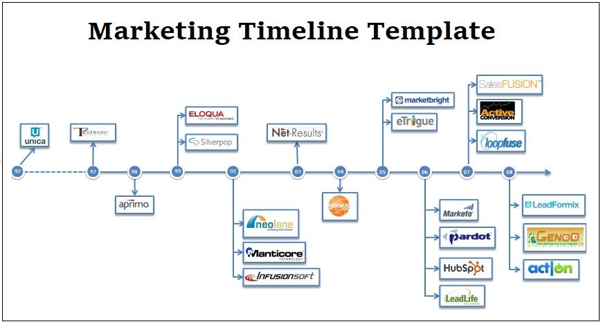 Marketing Timeline Template   Free Printable Pdf Excel  Word