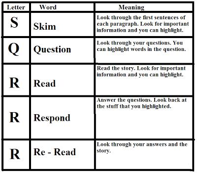 Teacher Resource Room: SQ3R Reading Method | reading | Pinterest ...