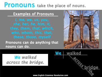 Pronouns Poster Sentence Diagramming Grammar: you could adjust these to show ASL grammar along movement/nms/mouth morphemes for each part of language.