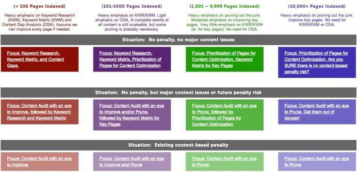 How to Do a Content Audit Updated for 2017 Content, Seo and