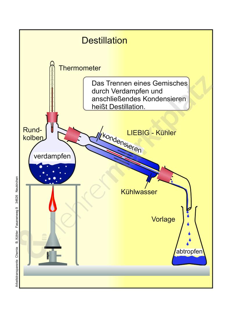 Destillation – Chemie | Chemie Unterrichtsmaterialien | Pinterest ...
