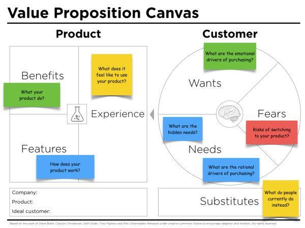 Value Proposition Questions Marketing De L Entreprise Business Canvas Proposition De Valeur