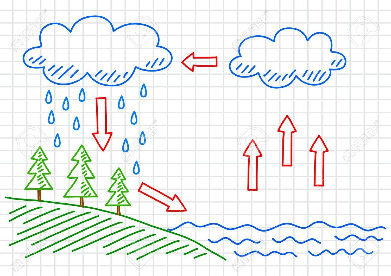 Water Cycle Science icons, Space illustration, Water cycle
