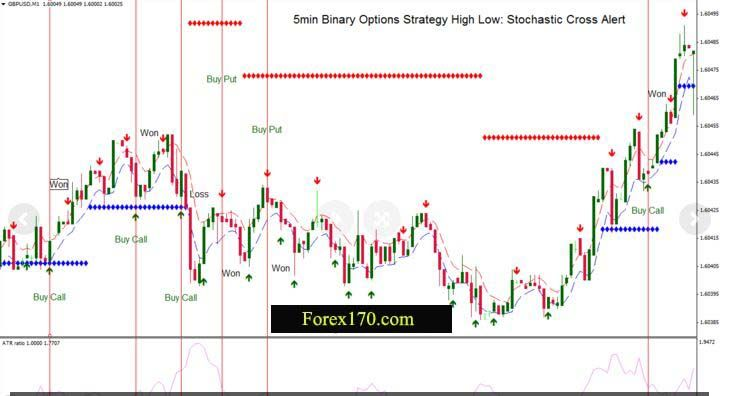 5 Min Stochastic Cross Alert Binary Options Strategy This 5 Min
