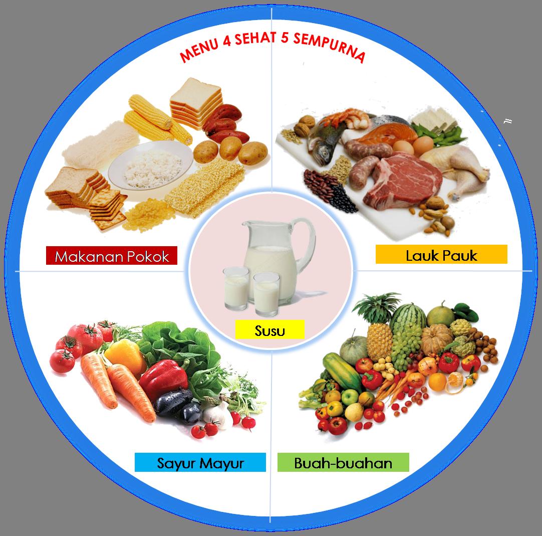 4 Sehat 5 Sempurna Makanan Menu Sarapan Sehat Makanan Sehat