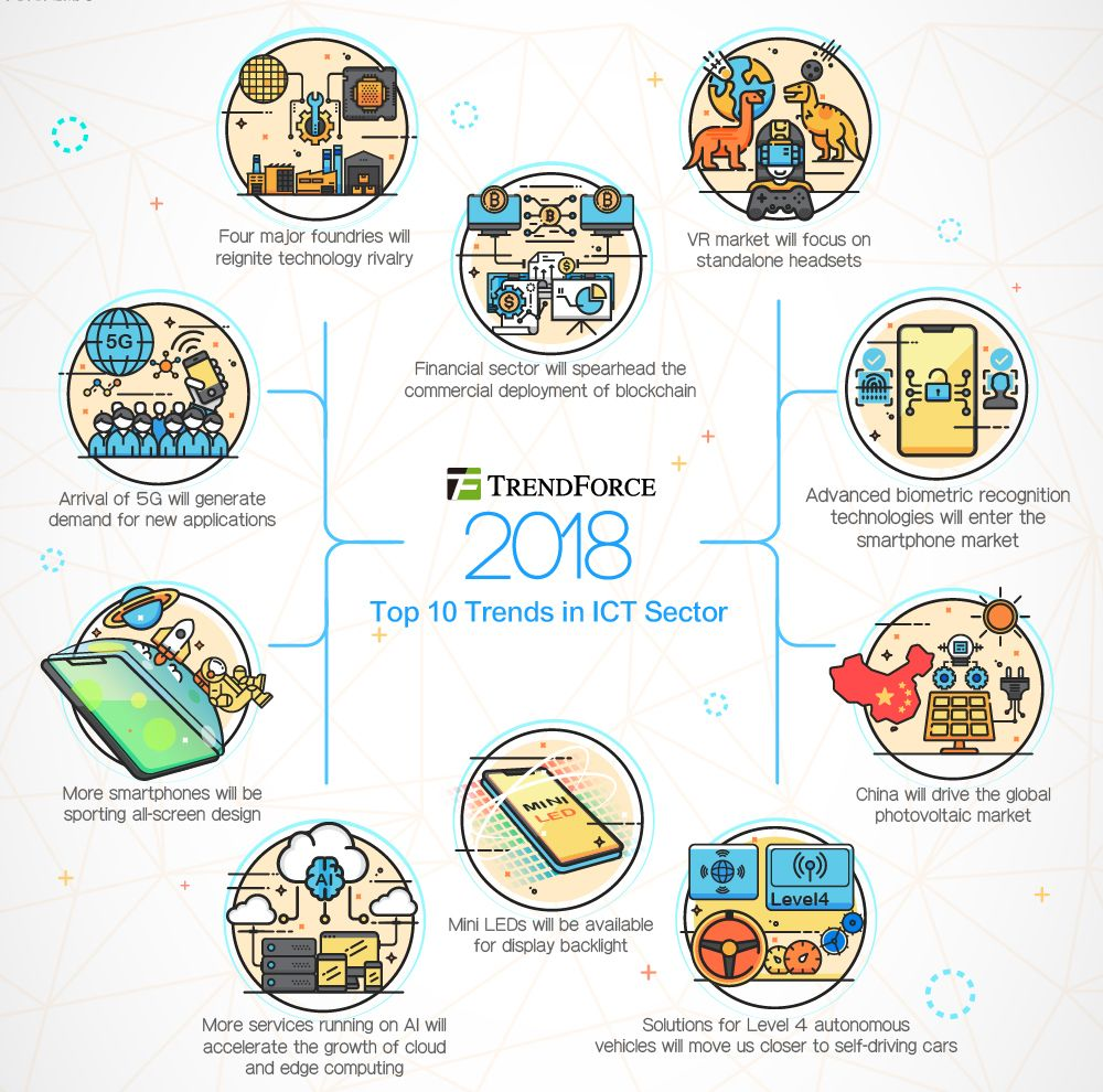 Trendforce Announces Top 10 Trends In Information And Communication Technology Sector F Information And Communications Technology Phone Case Shop Iphone Rumors