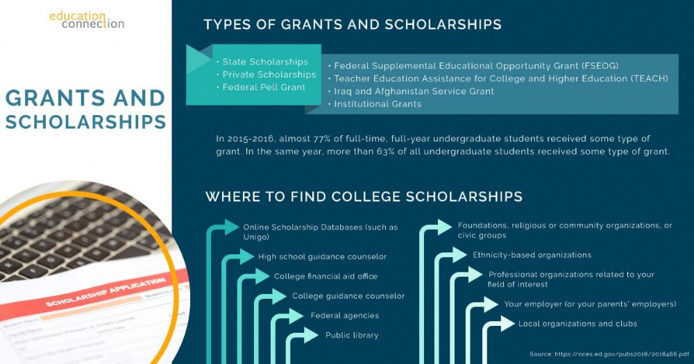 When It Concerns Monetary Help For College There Are Mainly 2 Sources Privately Funded Monetary Help Scholarships Scholarships For College Grants For College