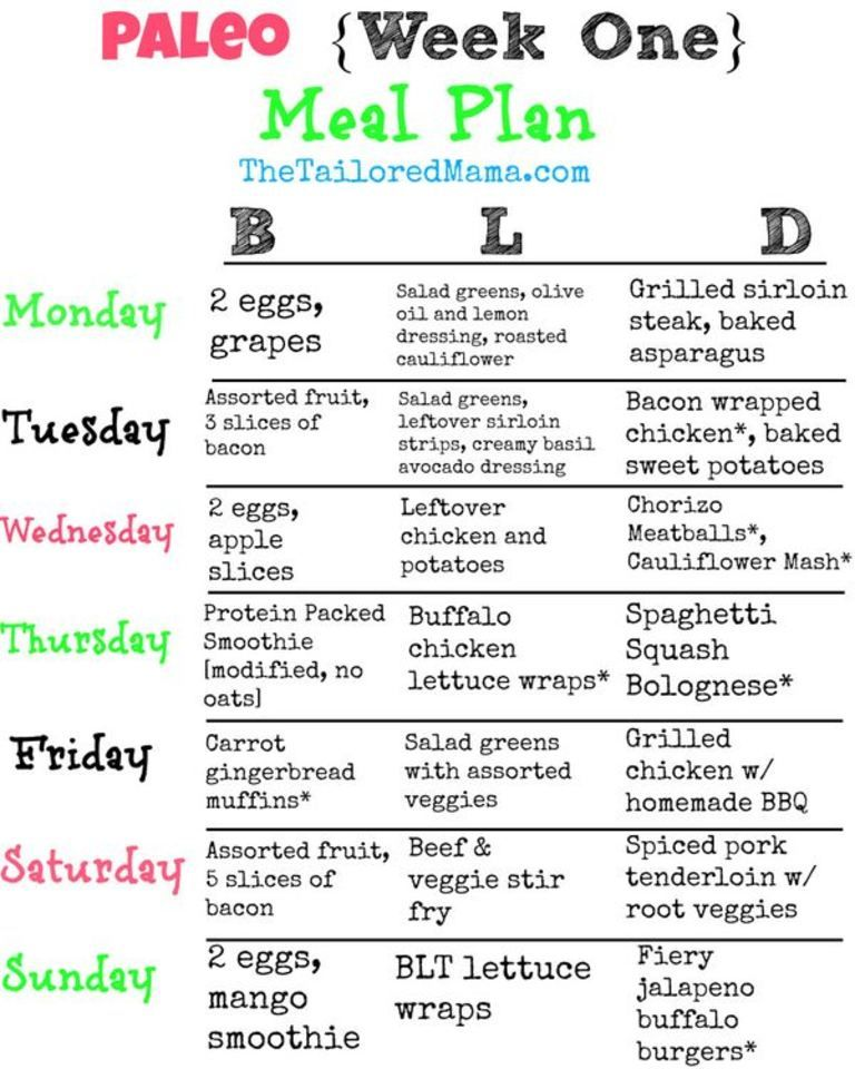Paleo Week One Meal Plan Paleo meal plan, How to eat
