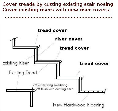 Replacement Stair Treads And Riser Covers Learn How Easy It Is To Install Our Risers
