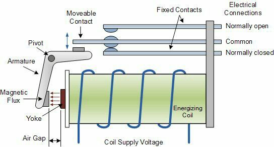 Electrical And Electronics Engineering  Electro Magnetic