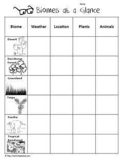 printable biome worksheets google search homeschool sixth grade science elementary. Black Bedroom Furniture Sets. Home Design Ideas