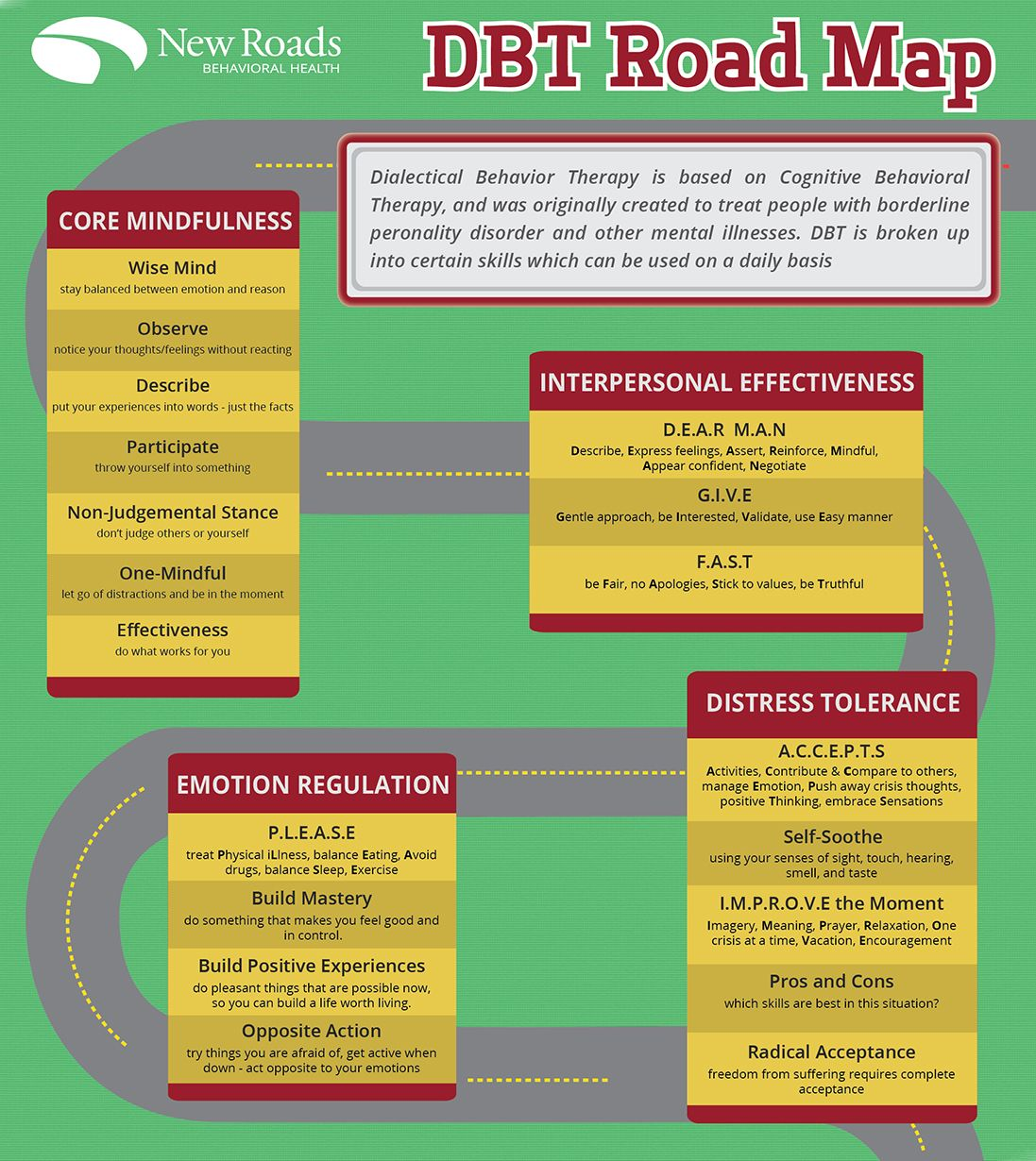 DBT Road Map | DBT | Pinterest