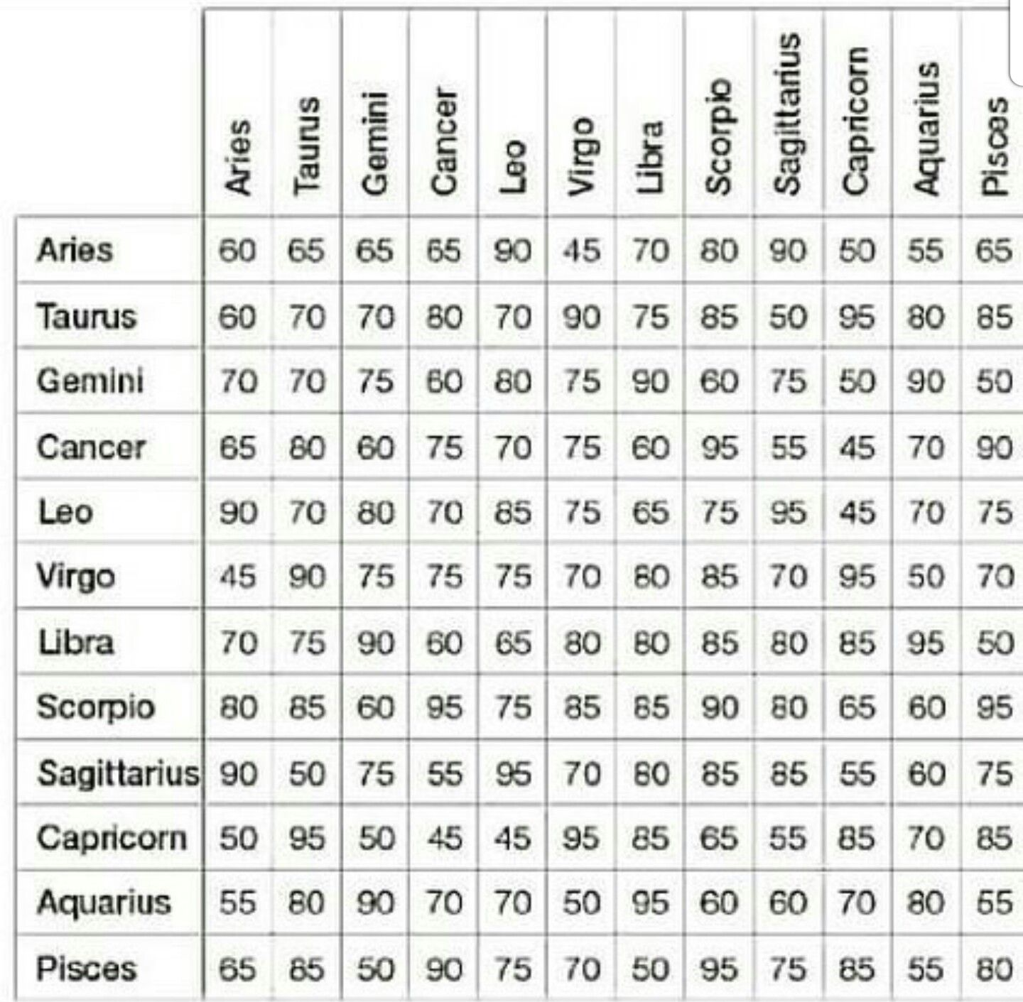 Pin by sarah wicker on the signs pinterest zodiac scorpio and this chart is based on sun signs and their love compatibility in percentage based on their astrological characteristics nvjuhfo Image collections
