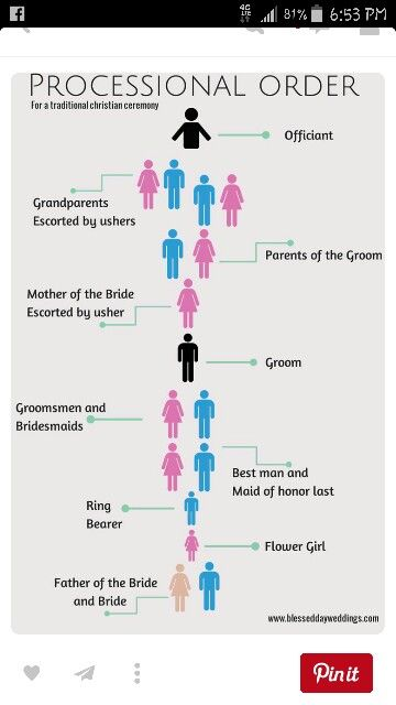 Processional Order Officiant Mothers Groom Best Man Made Of Honor Ring Bea Wedding Processional Order Wedding Ceremony Traditions Order Of Wedding Ceremony
