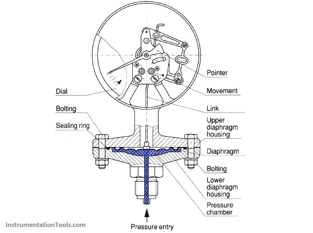 Pressure Gauges With Diaphragm Sensor Principle