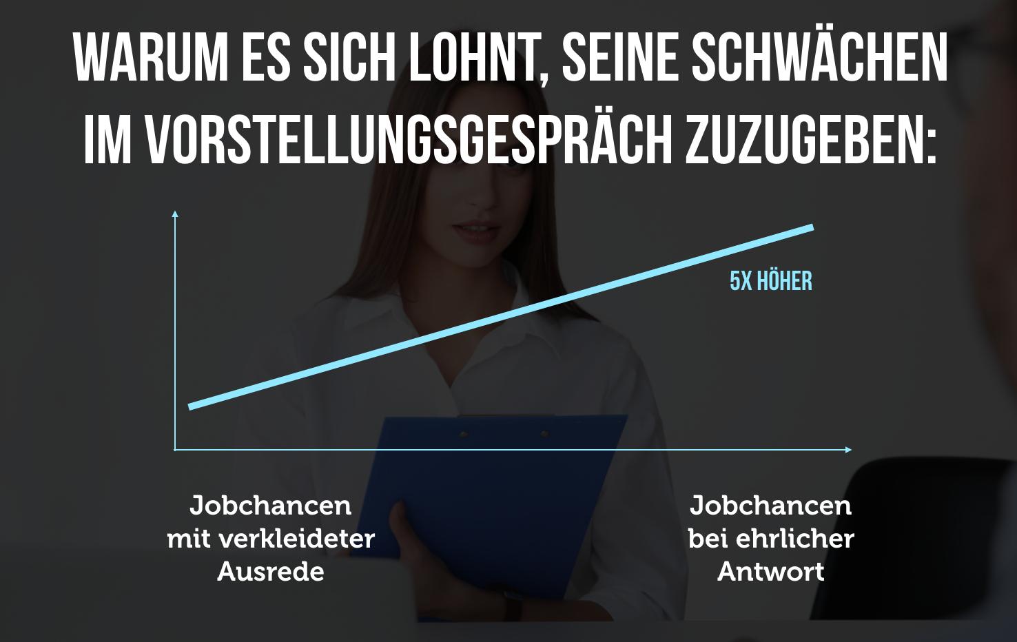 Hier Die Studien Zu Den Schwächen Im Vorstellungsgespräch:  Http://karrierebibel.de