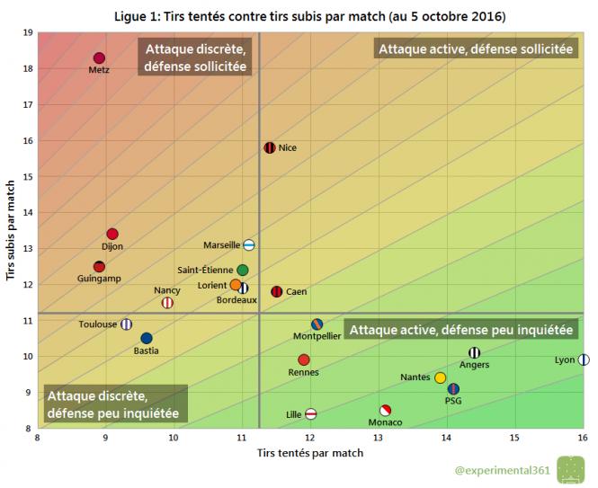 Foot - Ligue 1 - Les performances offensives et défensives des clubs de Ligue 1 en trois graphiques