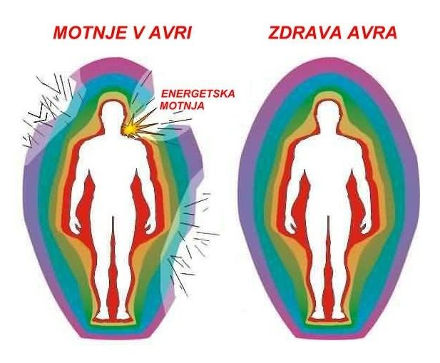 This image shows two auric fields, one that shows itself to be intact, the other fragmented. The problem with a fragmented auric field is that the first line of 'health' defence is compromised.