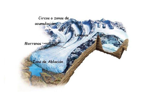 Glaciar Alpino Partes Ciencias De La Tierra Geografía Glaciares