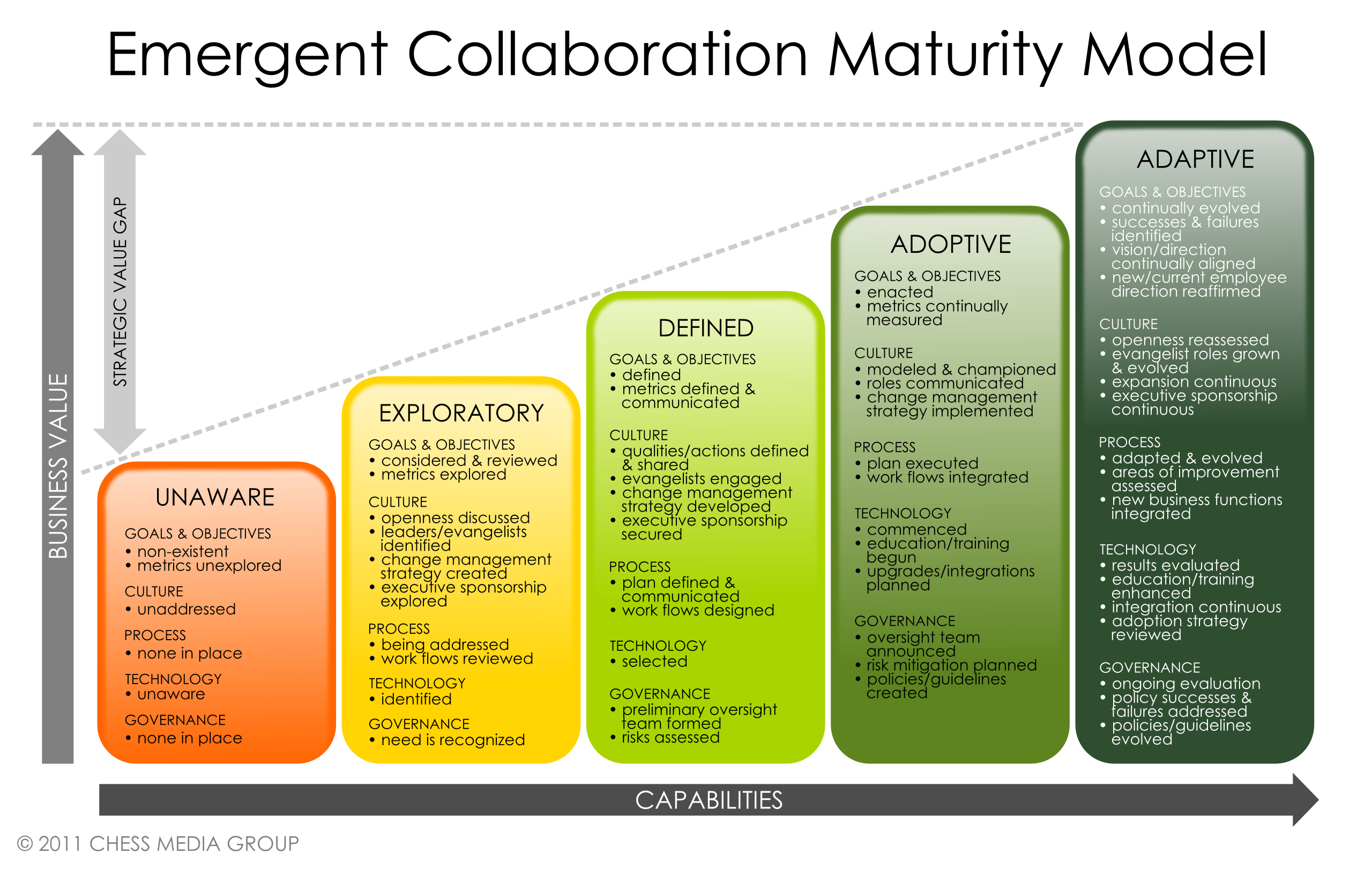 In My Book The Collaborative Organization I Featured A Maturity