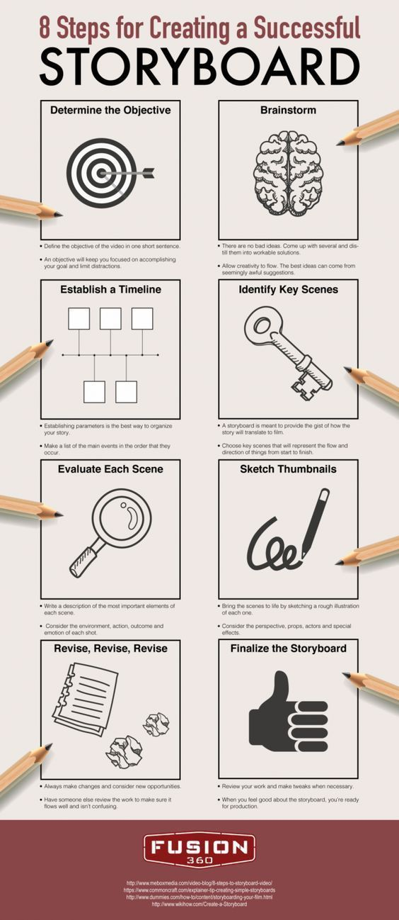8 Steps For Creating a Successful Storyboard Education, Learning