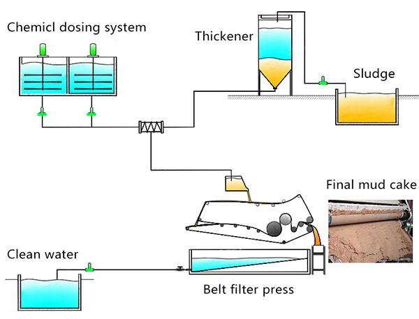 Belt Filter Press For Water Plant Sludge Filters Water Plants