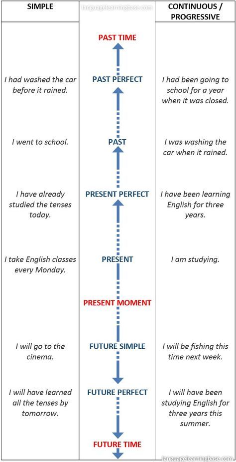 verb to be in all tenses pdf